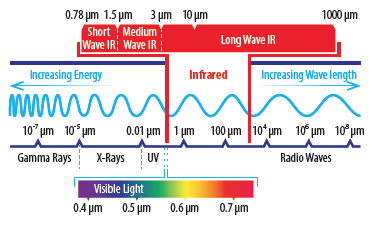 Infrared Wave Graph